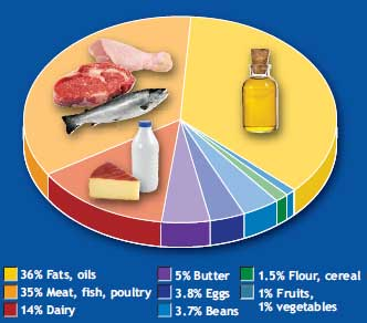 Typical consumption of fats, etc.