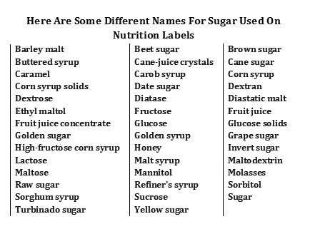 Chart: Sugar by any other name