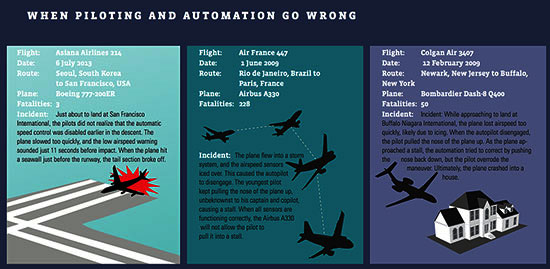 Infographic: When piloting and automation go wrong, courtesy COE