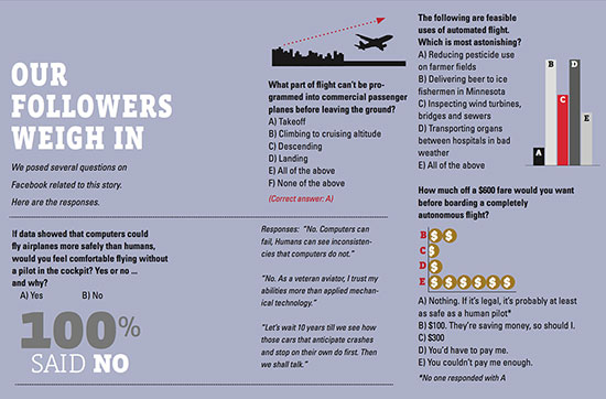 Infographic: Readers' opinion of automated flight, courtesy of COE