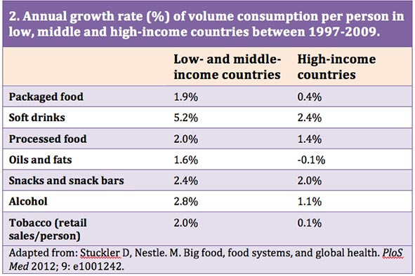 Annual growth rate of volumne consumption in low, middle, and high-income countries. Health Yourself, 2-16.