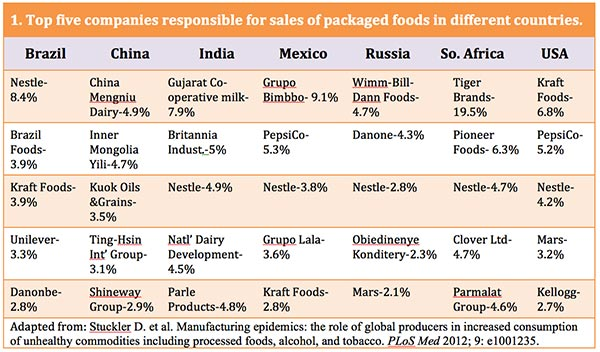 Top five companies responsible for sales of packaged foods in different countries. Health Yourself, 2-16.