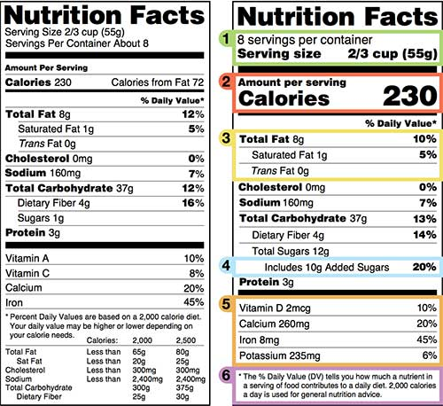 """New food label, per """"Health Yourself,"""" 10-16"""