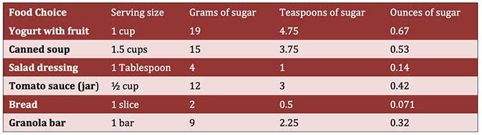 Hidden sugars chart