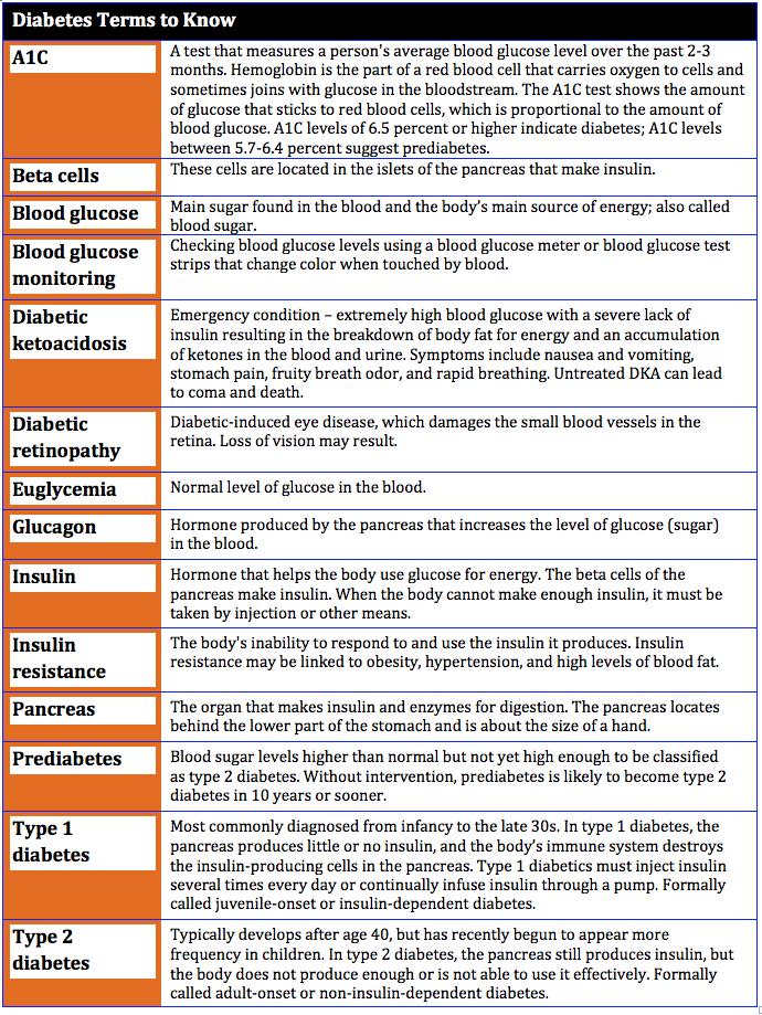 Diabetes terms to know