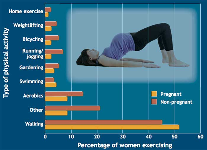 Graph re: pregnancy/exercise
