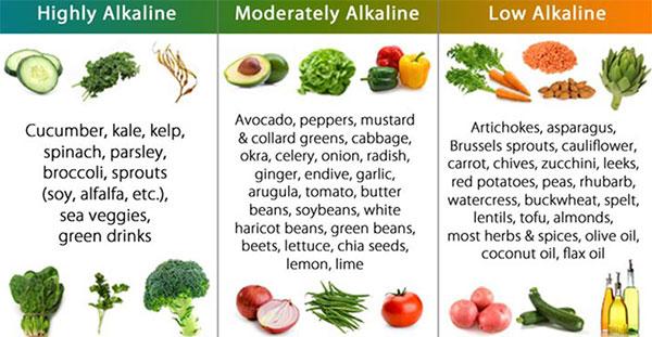 Foods/alkaline chart