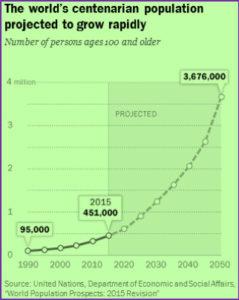 The world's centenarian population