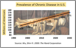 Prevalence of chronic disease in the U.S., Rand Corp.