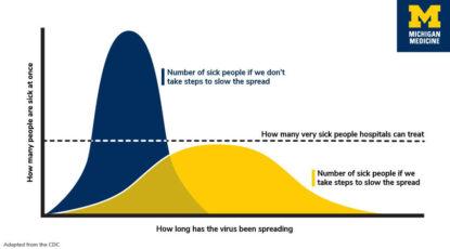 Coronavirus flattening curve