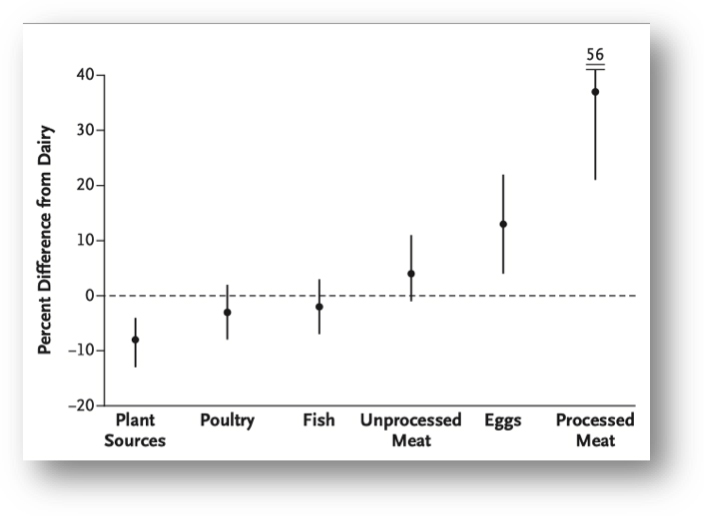 Graph re: health and dairy