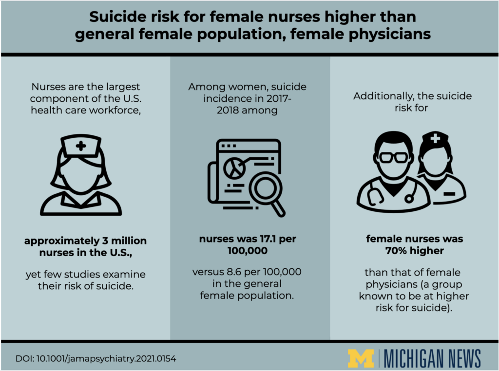 Graphic that illustrates suicide rate among nurses