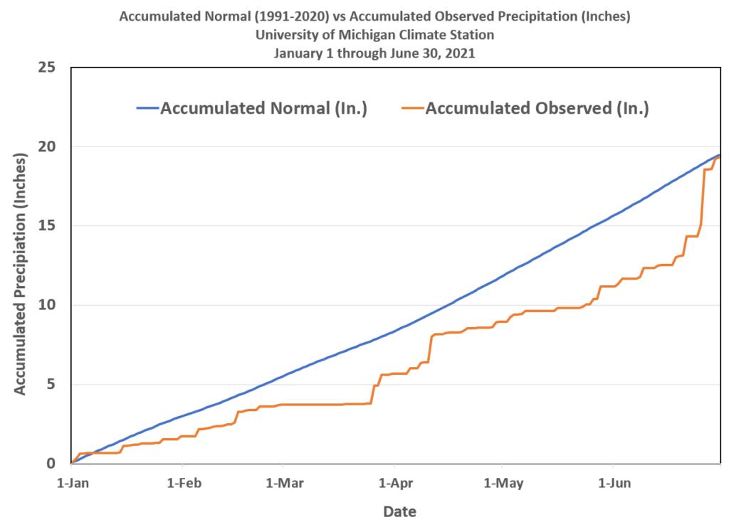 Graph representing accumulated observed preciptation
