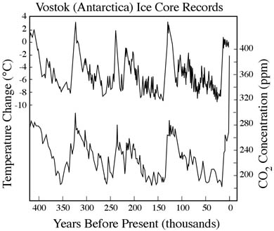 Ice cores from the Vostock station in Antarctica show that atmospheric CO2 levels (bottom line) are closely related to global temperatures (top line). In addition, CO2 concentrations are now far higher than they have been in at least 800,000 years.