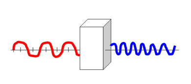 Frequency doubling: A blue light wave has twice the frequency of a red light wave. In other words, it oscillates twice as fast. The shorter the wavelength the smaller the spot the light beam can be focused down to, making possible industrial applications with much greater precision (in addition to many other uses this process makes possible.) (Image courtesy Herbert Winful.)