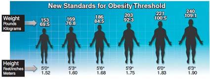 obesity graphic